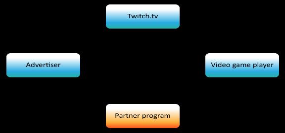 Ecosystem Twitch